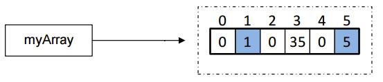 Accesarea elementelor unui array