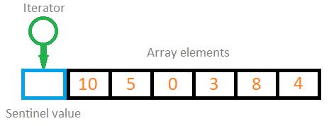 C# enumerator